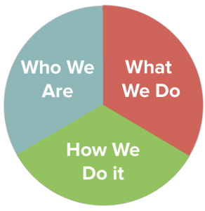 Barrington Partners Who We Are - What We Do - How We Do It