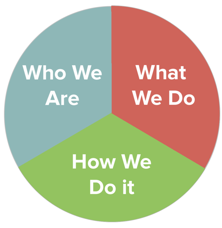 Barrington Partners: Who We Are - What We Do - How We Do It